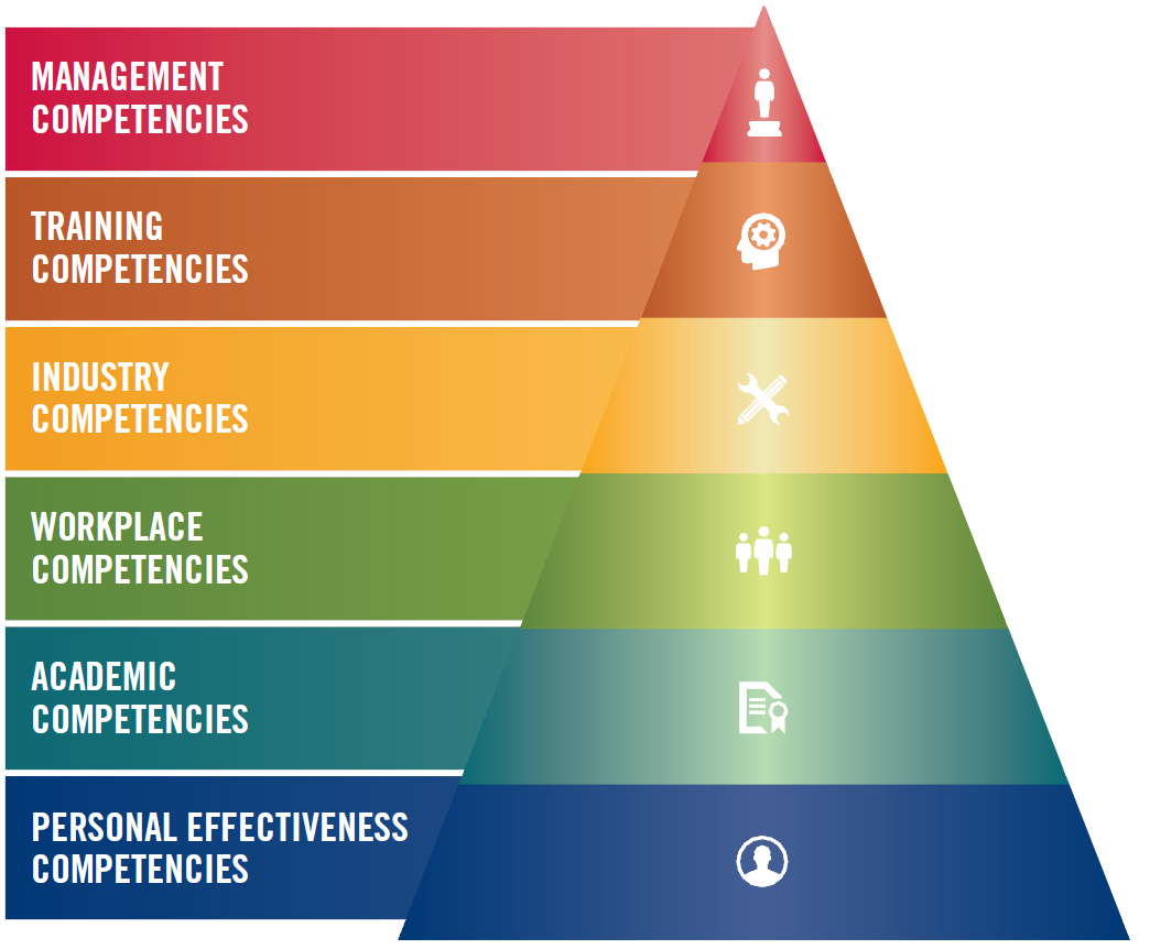 Multi-level pyramid of Mine Trainer Competency Model
