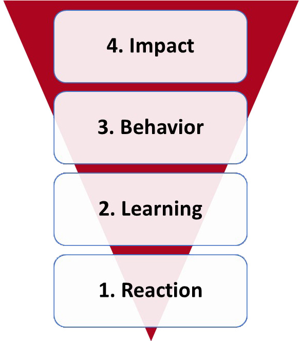 The four levels of evaluation in Kirkpatrick's Model